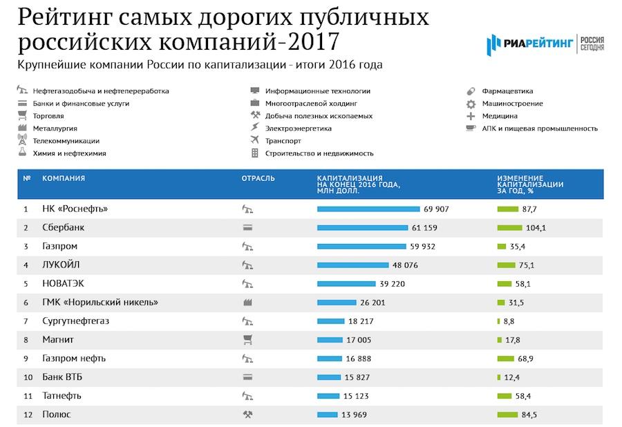 Производители табачных изделий в россии список сигареты корона купить в спб в розницу