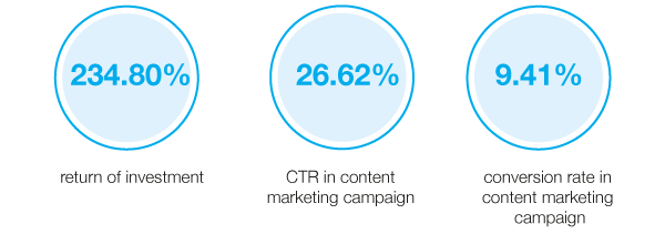 The results of campaing with target audiences